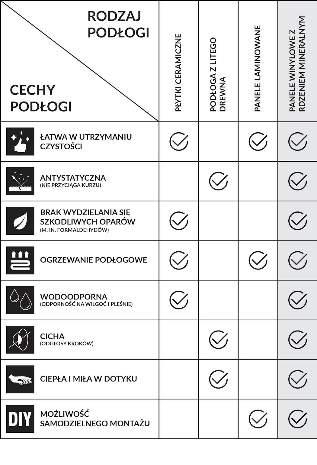technologia- porównanie jaką podłogę wybrać dla alergika