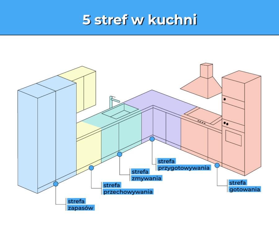 ergonomia w kuchni podzial na 5 stref