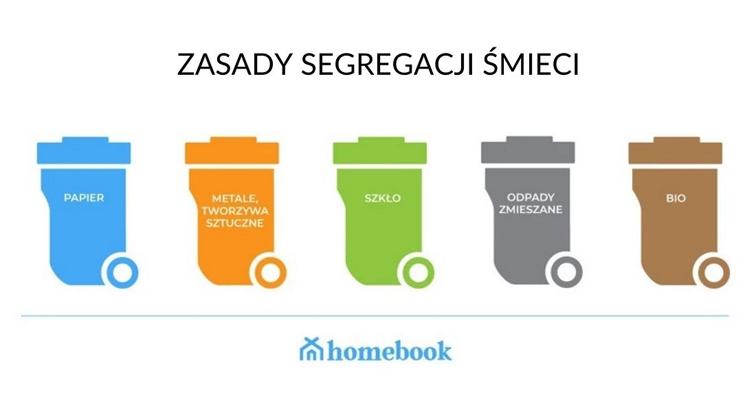 segregacja śmieci 2021