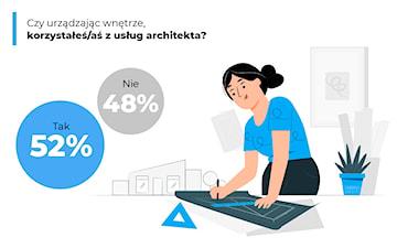Ponad połowa użytkowników Homebook.pl korzysta z pomocy profesjonalisty przy urządzaniu wnętrza